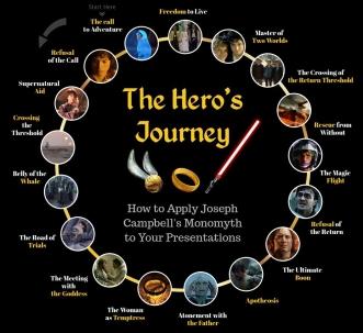 hero's journey 2